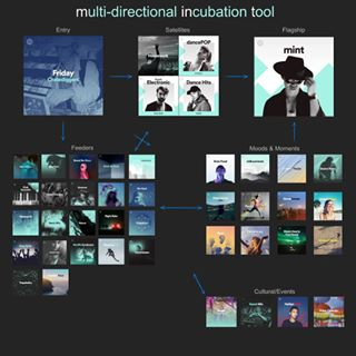 cymatics-submit your music-playlists